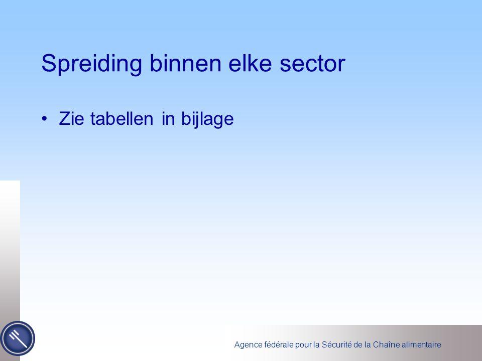 Agence fédérale pour la Sécurité de la Chaîne alimentaire Spreiding binnen elke sector Zie tabellen in bijlage
