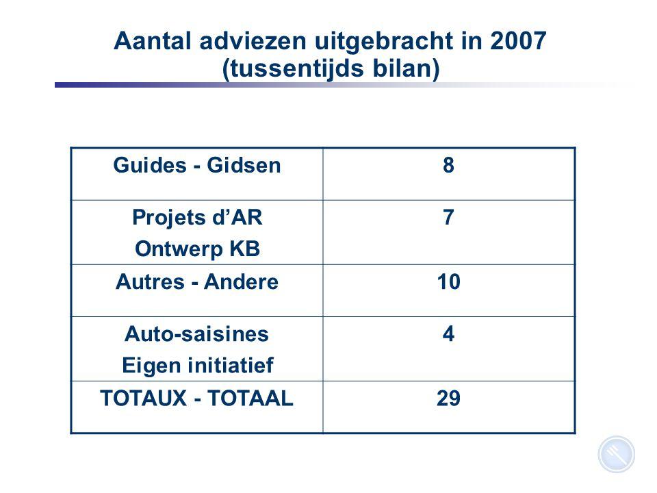3 Aantal adviezen uitgebracht in 2007 (tussentijds bilan) Guides - Gidsen8 Projets d'AR Ontwerp KB 7 Autres - Andere10 Auto-saisines Eigen initiatief