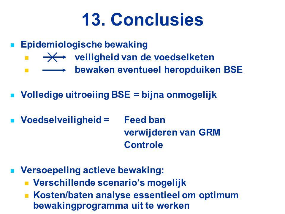 13. Conclusies Epidemiologische bewaking veiligheid van de voedselketen bewaken eventueel heropduiken BSE Volledige uitroeiing BSE = bijna onmogelijk