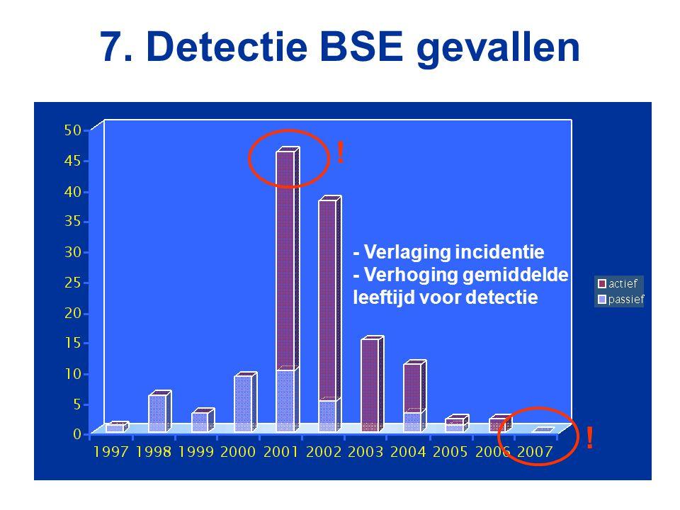 7. Detectie BSE gevallen - Verlaging incidentie - Verhoging gemiddelde leeftijd voor detectie ! !