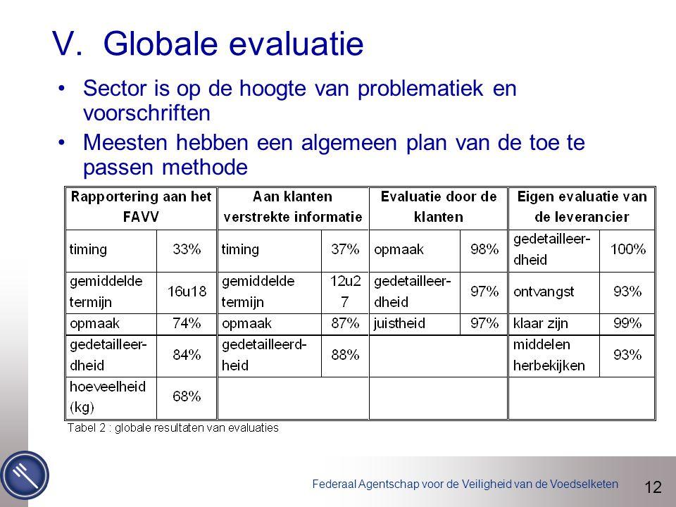 Federaal Agentschap voor de Veiligheid van de Voedselketen V. Globale evaluatie 12 Sector is op de hoogte van problematiek en voorschriften Meesten he