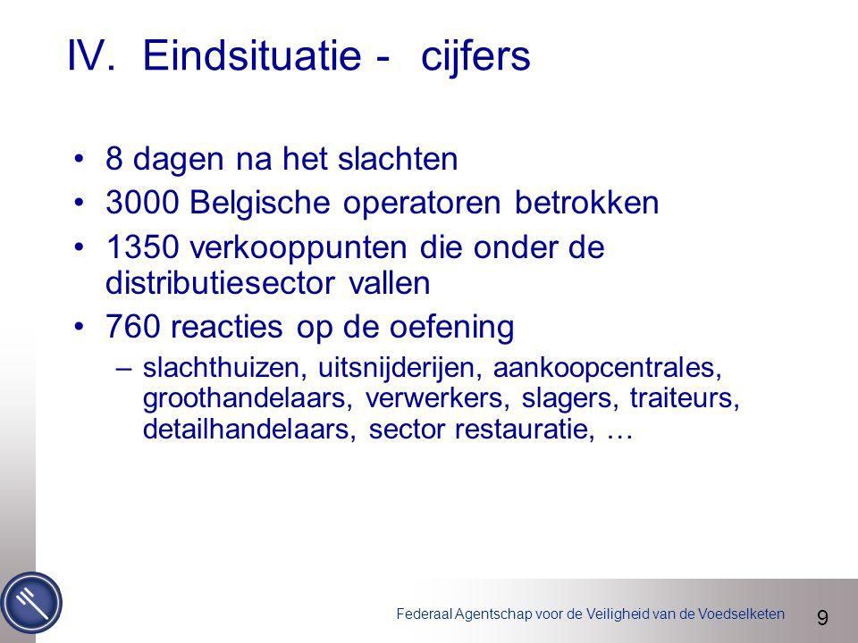 Federaal Agentschap voor de Veiligheid van de Voedselketen IV. Eindsituatie - cijfers 8 dagen na het slachten 3000 Belgische operatoren betrokken 1350