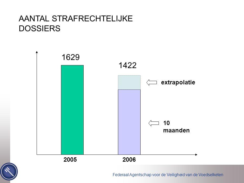 AANTAL STRAFRECHTELIJKE DOSSIERS 20052006 10 maanden extrapolatie 1629 1422