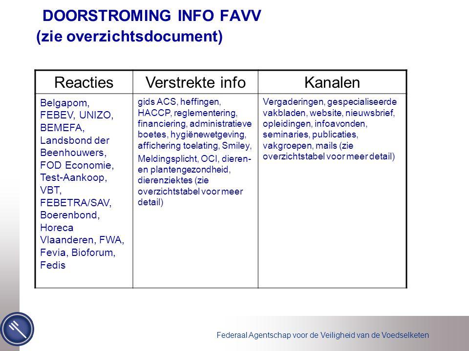 Federaal Agentschap voor de Veiligheid van de Voedselketen DOORSTROMING INFO FAVV (zie overzichtsdocument) ReactiesVerstrekte infoKanalen Belgapom, FEBEV, UNIZO, BEMEFA, Landsbond der Beenhouwers, FOD Economie, Test-Aankoop, VBT, FEBETRA/SAV, Boerenbond, Horeca Vlaanderen, FWA, Fevia, Bioforum, Fedis gids ACS, heffingen, HACCP, reglementering, financiering, administratieve boetes, hygiënewetgeving, affichering toelating, Smiley, Meldingsplicht, OCI, dieren- en plantengezondheid, dierenziektes (zie overzichtstabel voor meer detail) Vergaderingen, gespecialiseerde vakbladen, website, nieuwsbrief, opleidingen, infoavonden, seminaries, publicaties, vakgroepen, mails (zie overzichtstabel voor meer detail)