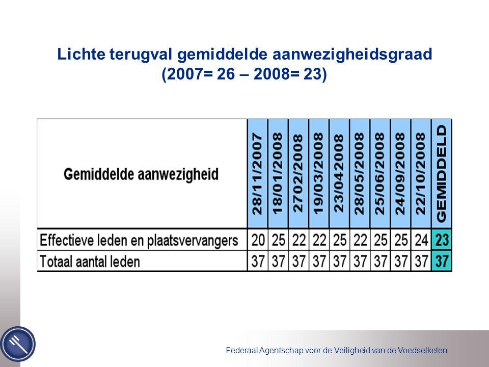 Federaal Agentschap voor de Veiligheid van de Voedselketen Lichte terugval gemiddelde aanwezigheidsgraad (2007= 26 – 2008= 23)