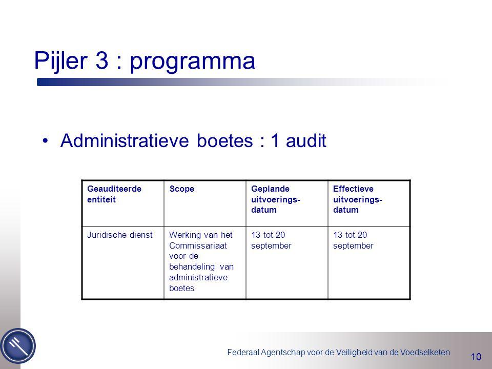 Federaal Agentschap voor de Veiligheid van de Voedselketen 10 Pijler 3 : programma Administratieve boetes : 1 audit Geauditeerde entiteit ScopeGepland