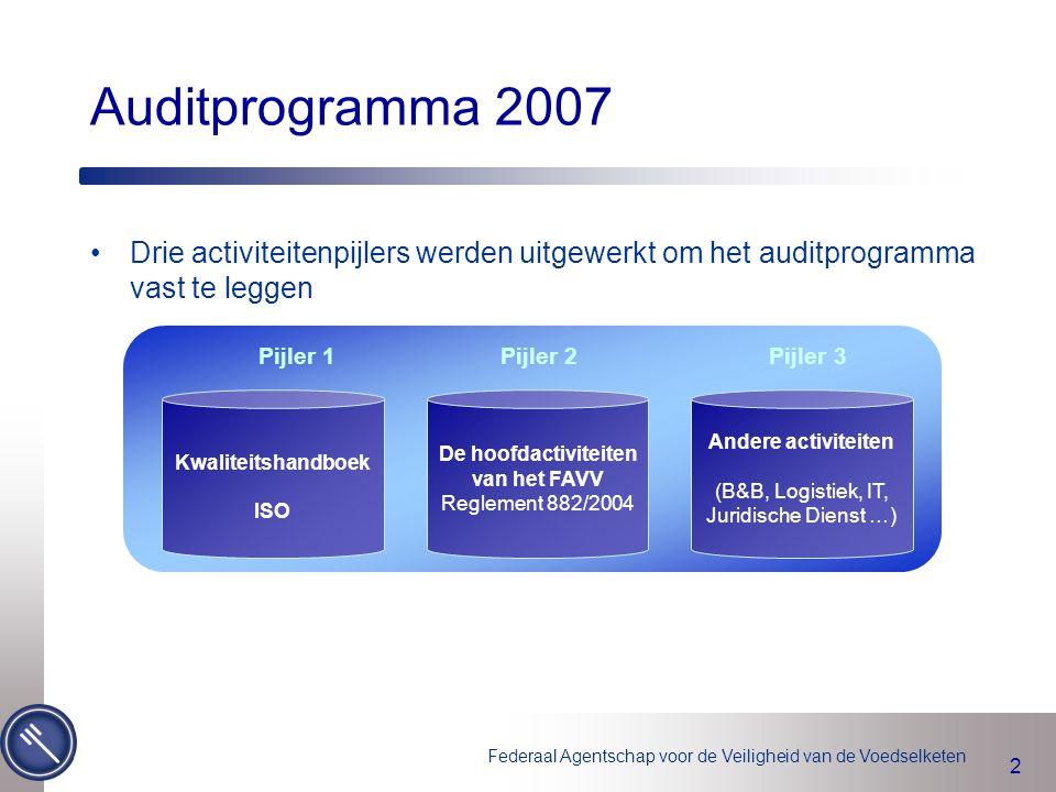 2 Drie activiteitenpijlers werden uitgewerkt om het auditprogramma vast te leggen Auditprogramma 2007 Pijler 1 Pijler 2 Pijler 3 Kwaliteitshandboek IS