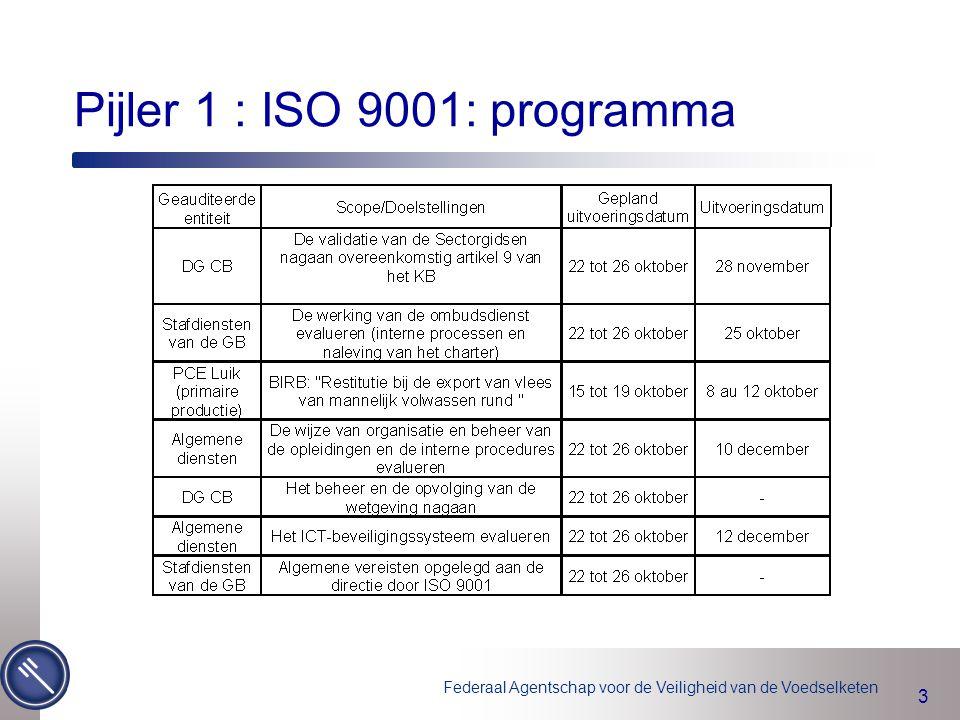 Federaal Agentschap voor de Veiligheid van de Voedselketen 3 Pijler 1 : ISO 9001: programma