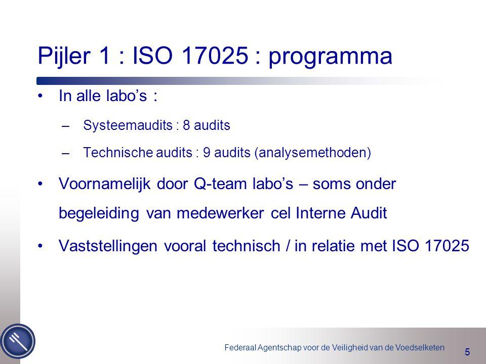 Federaal Agentschap voor de Veiligheid van de Voedselketen 5 Pijler 1 : ISO 17025 : programma In alle labo's : –Systeemaudits : 8 audits –Technische a