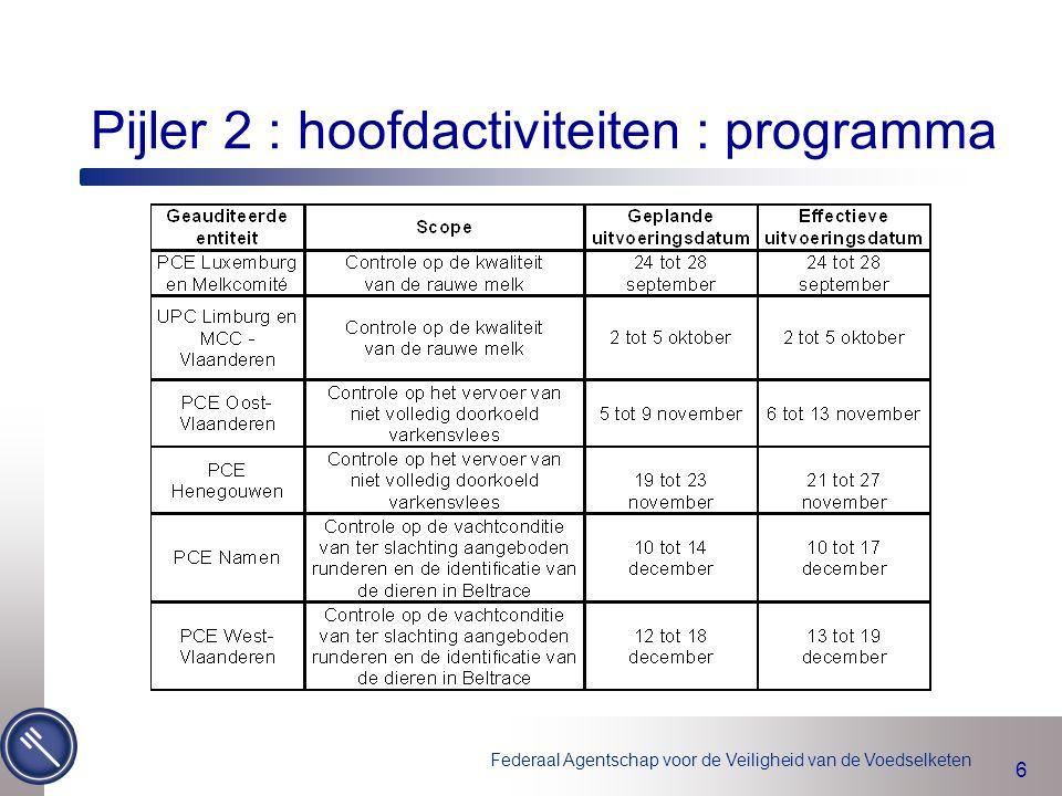 Federaal Agentschap voor de Veiligheid van de Voedselketen 6 Pijler 2 : hoofdactiviteiten : programma