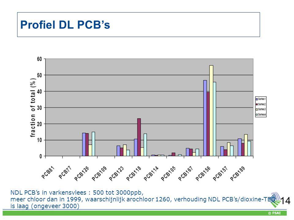 Agence fédérale pour la Sécurité de la Chaîne alimentaire Profiel DL PCB's NDL PCB's in varkensvlees : 500 tot 3000ppb, meer chloor dan in 1999, waarschijnlijk arochloor 1260, verhouding NDL PCB's/dioxine-TEQ is laag (ongeveer 3000) 14