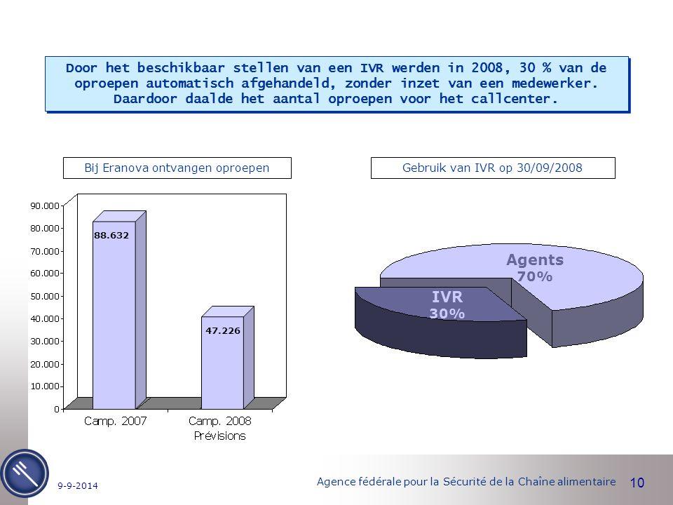 Agence fédérale pour la Sécurité de la Chaîne alimentaire 10 9-9-2014 IVR 30% Agents 70% Gebruik van IVR op 30/09/2008Bij Eranova ontvangen oproepen Door het beschikbaar stellen van een IVR werden in 2008, 30 % van de oproepen automatisch afgehandeld, zonder inzet van een medewerker.