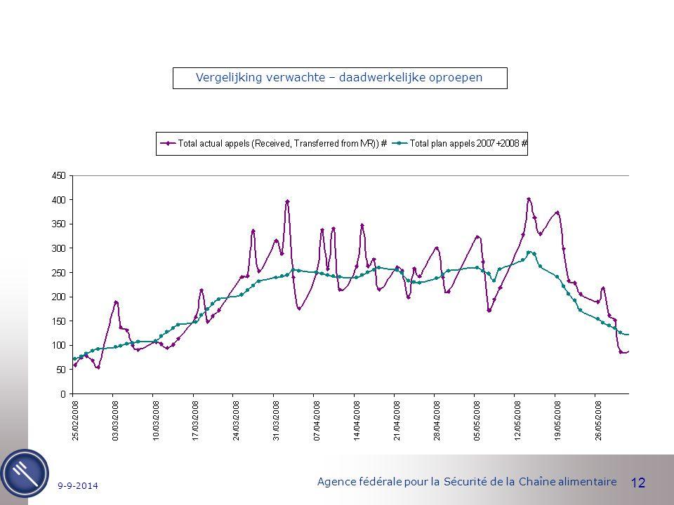 Agence fédérale pour la Sécurité de la Chaîne alimentaire 12 9-9-2014 Vergelijking verwachte – daadwerkelijke oproepen
