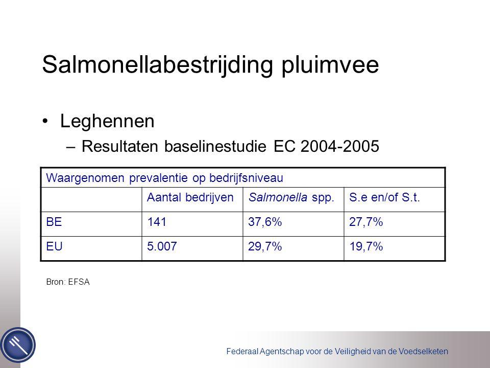 Federaal Agentschap voor de Veiligheid van de Voedselketen Salmonellabestrijding pluimvee Leghennen –Resultaten baselinestudie EC 2004-2005 Waargenomen prevalentie op bedrijfsniveau Aantal bedrijvenSalmonella spp.S.e en/of S.t.