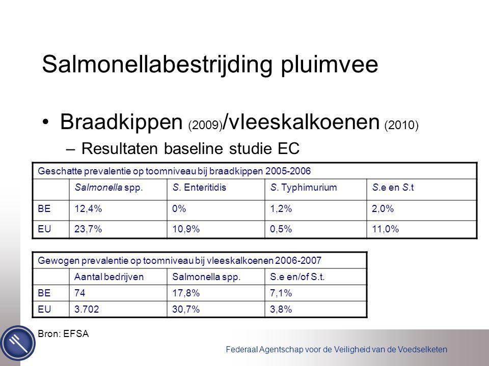 Federaal Agentschap voor de Veiligheid van de Voedselketen Salmonellabestrijding pluimvee Braadkippen (2009) /vleeskalkoenen (2010) –Resultaten baseline studie EC Geschatte prevalentie op toomniveau bij braadkippen 2005-2006 Salmonella spp.S.