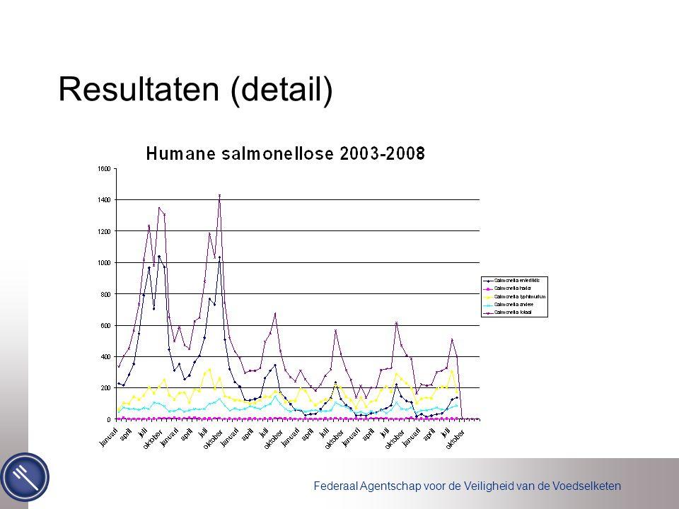 Federaal Agentschap voor de Veiligheid van de Voedselketen Resultaten (detail)
