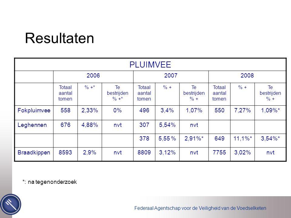 Federaal Agentschap voor de Veiligheid van de Voedselketen Resultaten PLUIMVEE 200620072008 Totaal aantal tomen % +*Te bestrijden % +* Totaal aantal tomen % +Te bestrijden % + Totaal aantal tomen % +Te bestrijden % + Fokpluimvee5582,33%0%4963,4%1,07%5507,27%1,09%* Leghennen6764,88%nvt3075,54%nvt 3785,55 %2,91%*64911,1%*3,54%* Braadkippen85932,9%nvt88093,12%nvt77553,02%nvt *: na tegenonderzoek