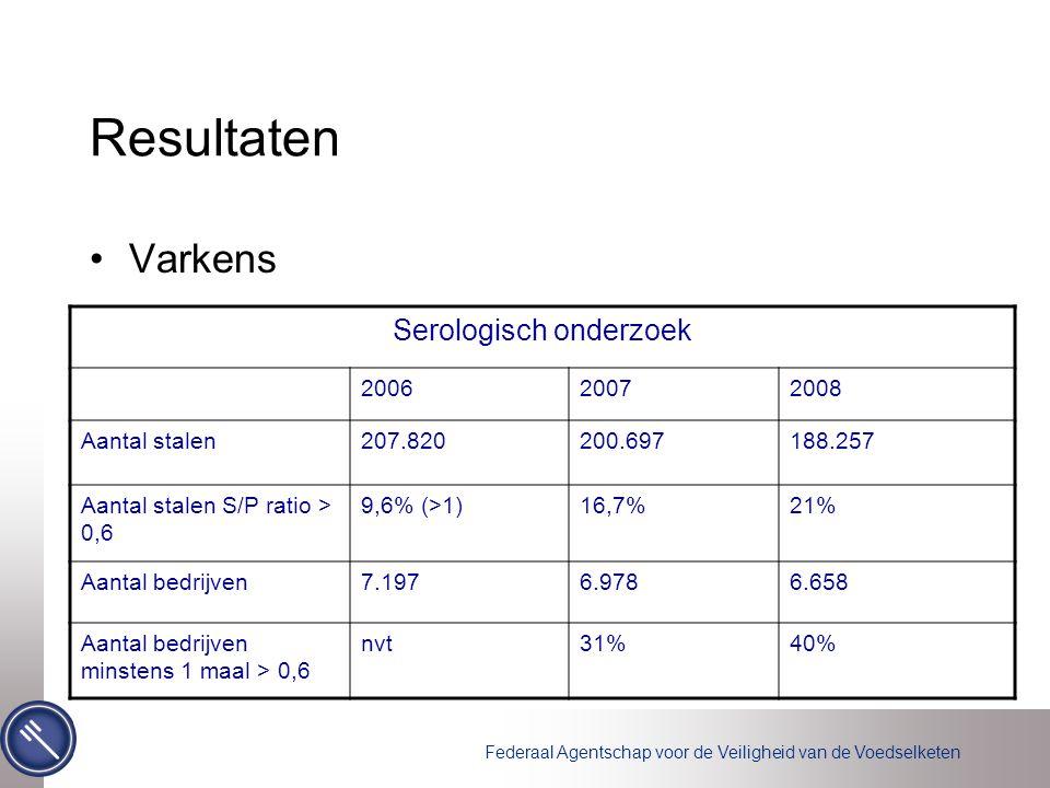 Federaal Agentschap voor de Veiligheid van de Voedselketen Resultaten Varkens Serologisch onderzoek 200620072008 Aantal stalen207.820200.697188.257 Aantal stalen S/P ratio > 0,6 9,6% (>1)16,7%21% Aantal bedrijven7.1976.9786.658 Aantal bedrijven minstens 1 maal > 0,6 nvt31%40%
