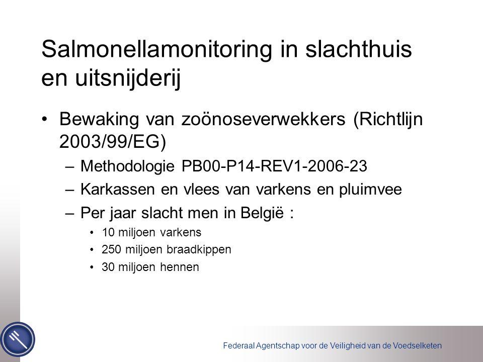 Federaal Agentschap voor de Veiligheid van de Voedselketen Salmonellamonitoring in slachthuis en uitsnijderij Bewaking van zoönoseverwekkers (Richtlijn 2003/99/EG) –Methodologie PB00-P14-REV1-2006-23 –Karkassen en vlees van varkens en pluimvee –Per jaar slacht men in België : 10 miljoen varkens 250 miljoen braadkippen 30 miljoen hennen