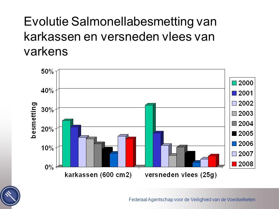 Federaal Agentschap voor de Veiligheid van de Voedselketen Evolutie Salmonellabesmetting van karkassen en versneden vlees van varkens