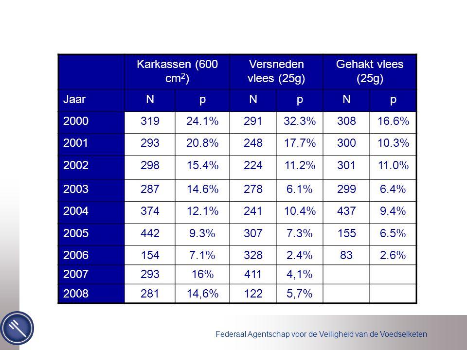 Federaal Agentschap voor de Veiligheid van de Voedselketen Karkassen (600 cm 2 ) Versneden vlees (25g) Gehakt vlees (25g) JaarNpNpNp 200031924.1%29132.3%30816.6% 200129320.8%24817.7%30010.3% 200229815.4%22411.2%30111.0% 200328714.6%2786.1%2996.4% 200437412.1%24110.4%4379.4% 20054429.3%3077.3%1556.5% 20061547.1%3282.4%832.6% 200729316%4114,1% 200828114,6%1225,7%