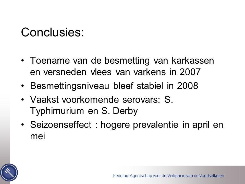 Federaal Agentschap voor de Veiligheid van de Voedselketen Conclusies: Toename van de besmetting van karkassen en versneden vlees van varkens in 2007 Besmettingsniveau bleef stabiel in 2008 Vaakst voorkomende serovars: S.