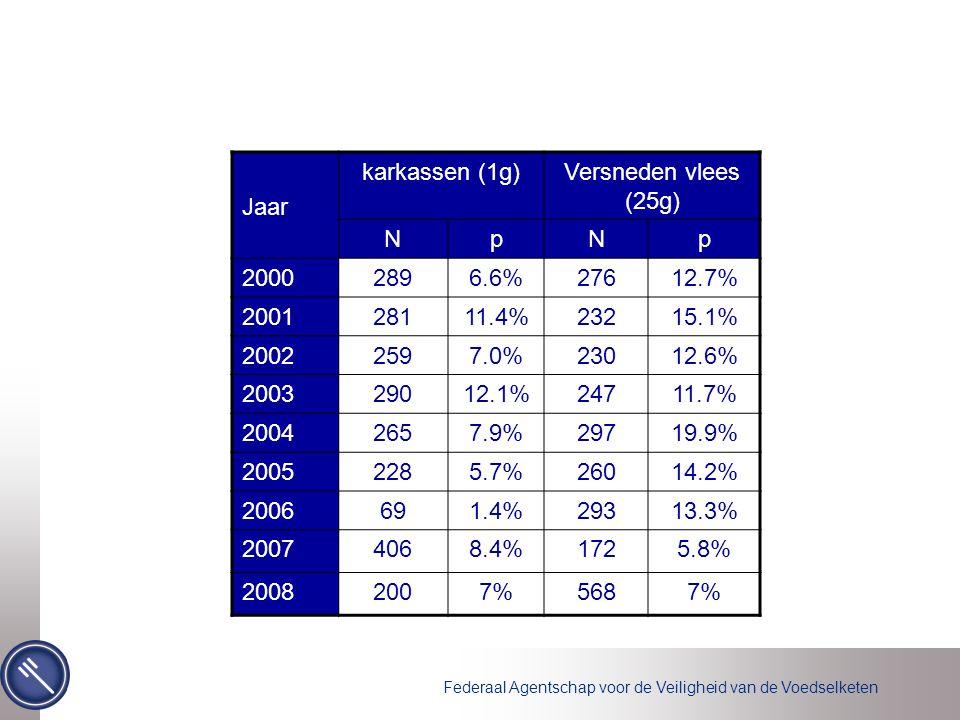 Federaal Agentschap voor de Veiligheid van de Voedselketen Jaar karkassen (1g)Versneden vlees (25g) NpNp 20002896.6%27612.7% 200128111.4%23215.1% 20022597.0%23012.6% 200329012.1%24711.7% 20042657.9%29719.9% 20052285.7%26014.2% 2006691.4%29313.3% 20074068.4%1725.8% 20082007%5687%
