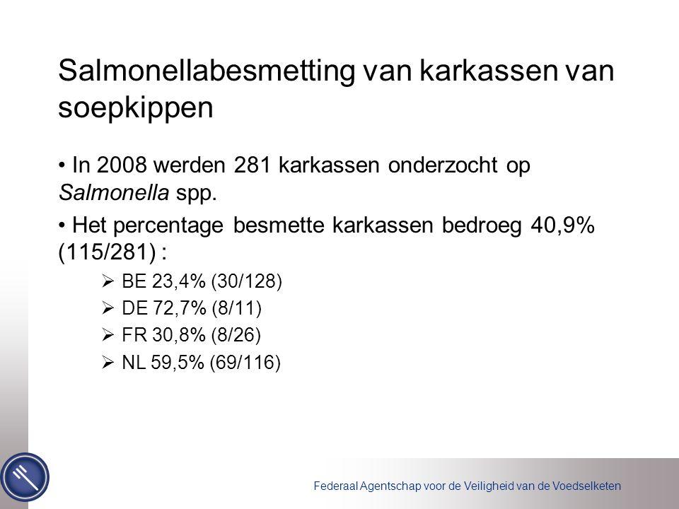 Federaal Agentschap voor de Veiligheid van de Voedselketen Salmonellabesmetting van karkassen van soepkippen In 2008 werden 281 karkassen onderzocht op Salmonella spp.