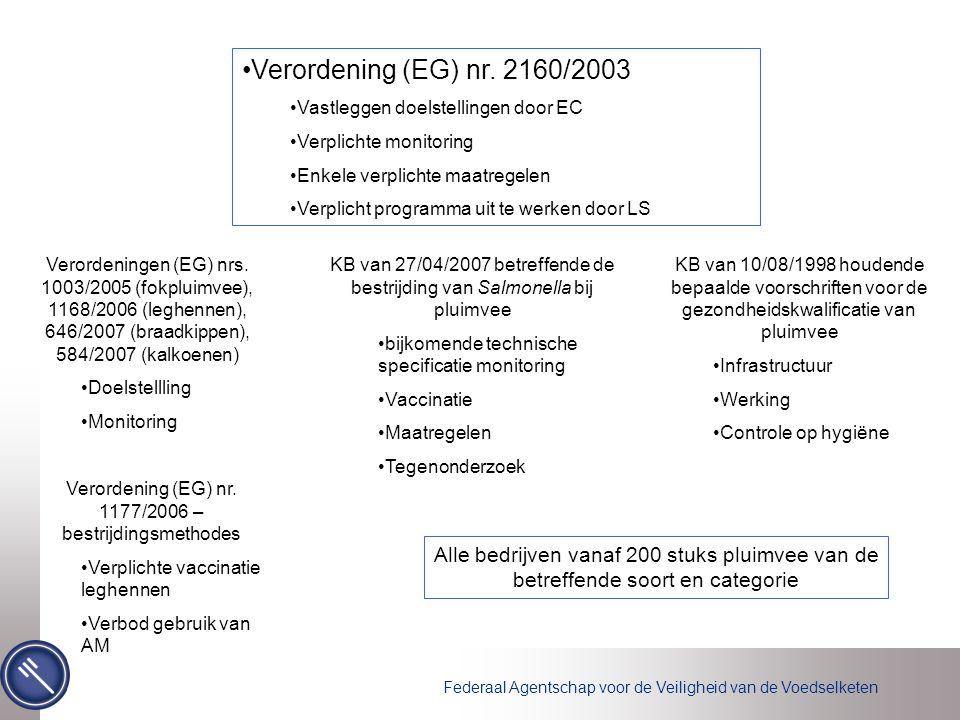 Federaal Agentschap voor de Veiligheid van de Voedselketen Verordening (EG) nr.