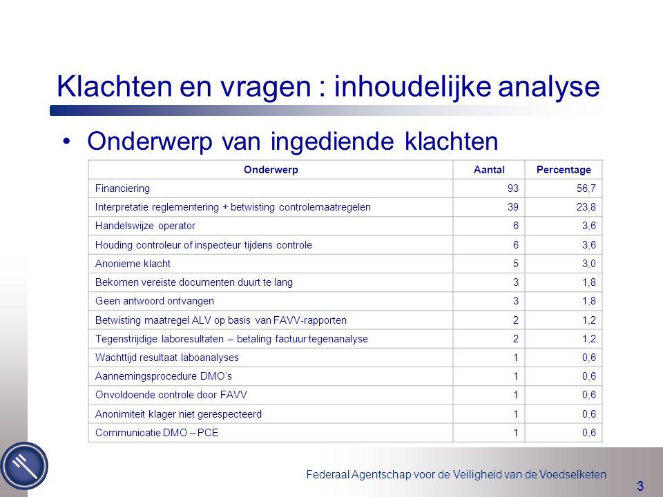 Federaal Agentschap voor de Veiligheid van de Voedselketen 4 Klachten en vragen : inhoudelijke analyse Verdeling FAVV-klachten per sector (excl.