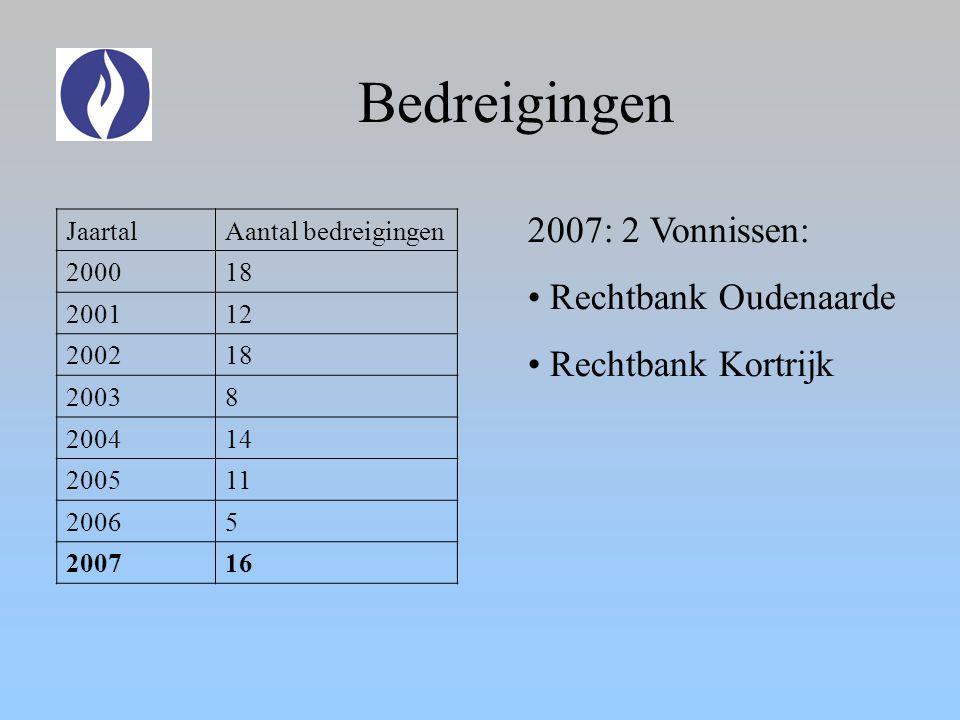 Bedreigingen JaartalAantal bedreigingen 200018 200112 200218 20038 200414 200511 20065 200716 2007: 2 Vonnissen: Rechtbank Oudenaarde Rechtbank Kortrijk