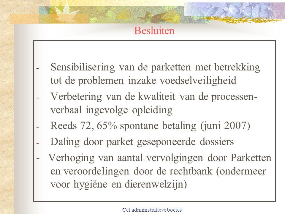 Cel administratieve boetes Besluiten - Sensibilisering van de parketten met betrekking tot de problemen inzake voedselveiligheid - Verbetering van de kwaliteit van de processen- verbaal ingevolge opleiding - Reeds 72, 65% spontane betaling (juni 2007) - Daling door parket geseponeerde dossiers - Verhoging van aantal vervolgingen door Parketten en veroordelingen door de rechtbank (ondermeer voor hygiëne en dierenwelzijn)