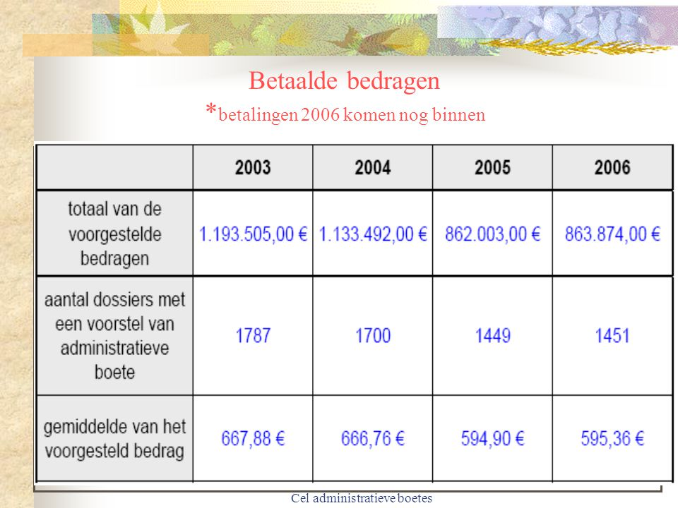 Cel administratieve boetes Dossiers naar parket zonder voorstel of wegens niet betaling *betalingen 2006 komen nog binnen