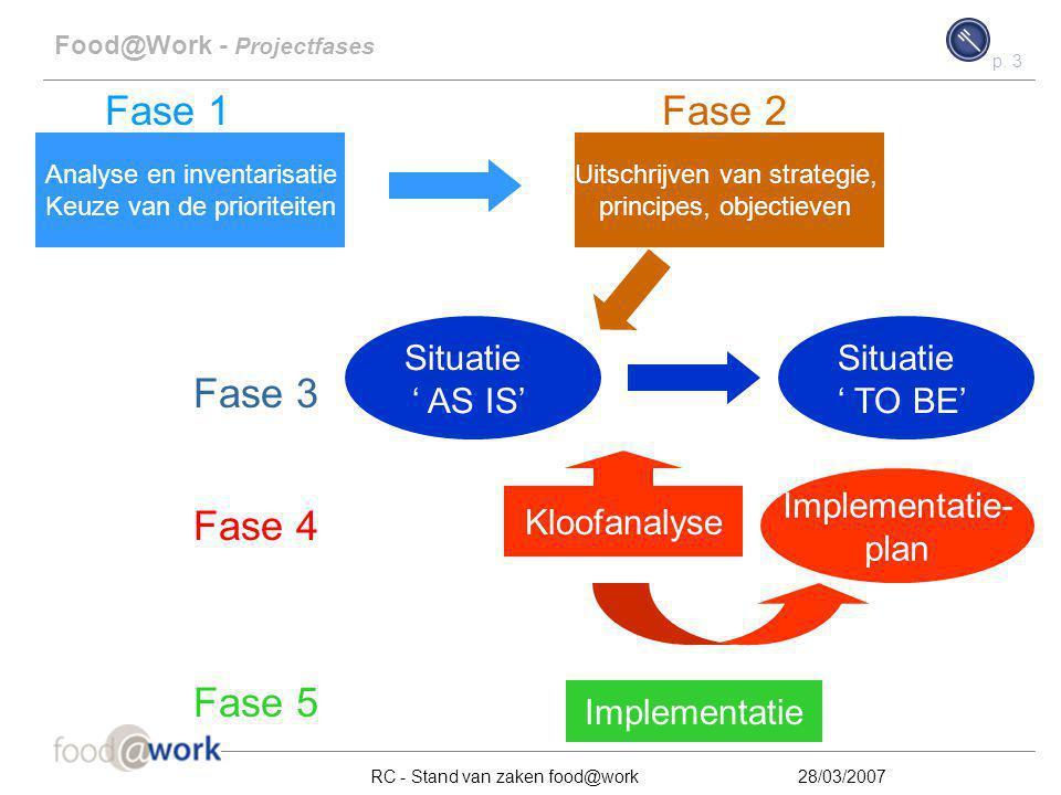 p. 3 RC - Stand van zaken food@work28/03/2007 Situatie ' AS IS' Fase 2 Kloofanalyse Fase 4 Implementatie- plan Fase 5 Implementatie Food@Work - Projec
