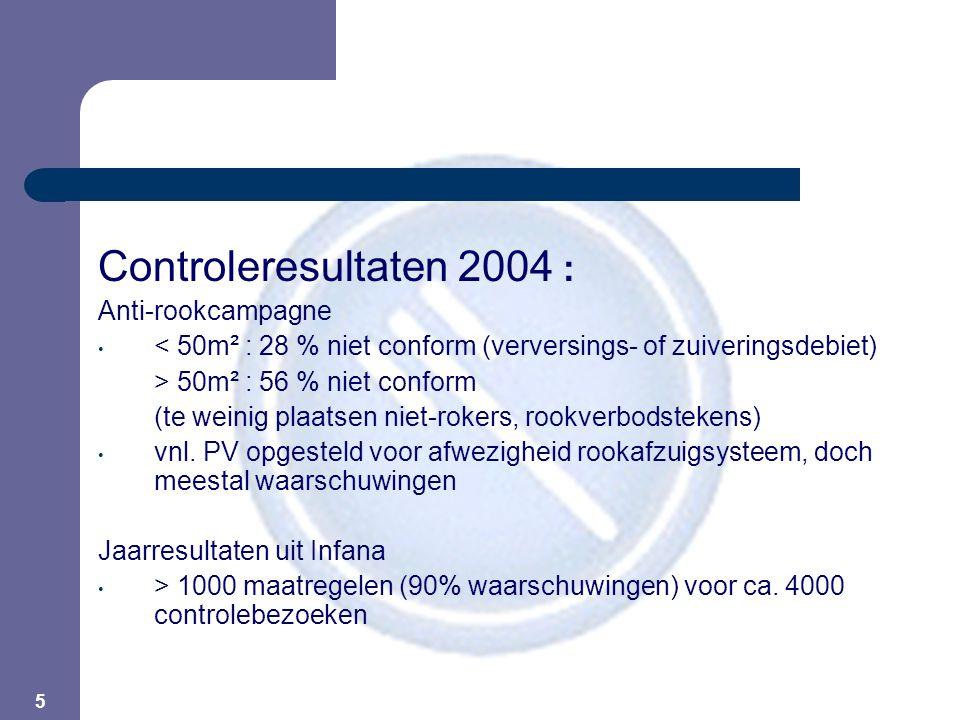 5 Controleresultaten 2004 : Anti-rookcampagne < 50m² : 28 % niet conform (verversings- of zuiveringsdebiet) > 50m² : 56 % niet conform (te weinig plaatsen niet-rokers, rookverbodstekens) vnl.