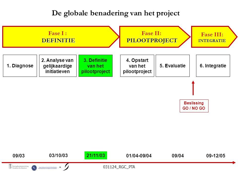 031124_RGC_PTA De globale benadering van het project Fase I :DEFINITIE Fase II:PILOOTPROJECT Fase III:INTEGRATIE 1.
