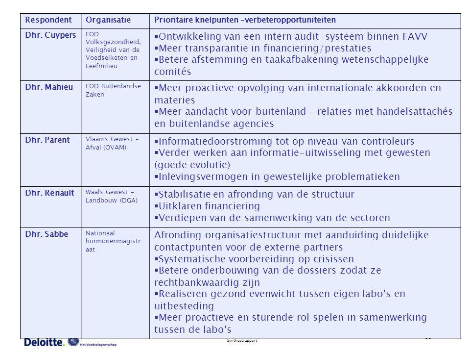 33 Syntheserapport RespondentOrganisatiePrioritaire knelpunten –verbeteropportuniteiten Dhr. Cuypers FOD Volksgezondheid, Veiligheid van de Voedselket