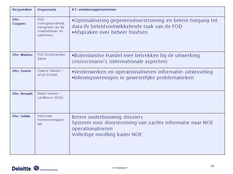 34 Syntheserapport RespondentOrganisatieKT-verbeteropportuniteiten Dhr.