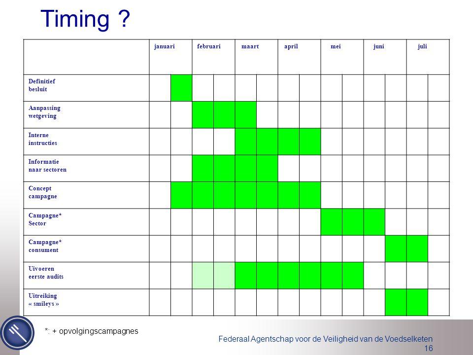 Federaal Agentschap voor de Veiligheid van de Voedselketen 16 Timing ? *: + opvolgingscampagnes januarifebruari maart april mei juni juli Definitief b