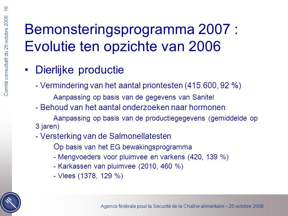Agence fédérale pour la Sécurité de la Chaîne alimentaire – 25 octobre 2006 Comité consultatif du 25 octobre 2006 16 Bemonsteringsprogramma 2007 : Evolutie ten opzichte van 2006 Dierlijke productie - Vermindering van het aantal priontesten (415.600, 92 %) Aanpassing op basis van de gegevens van Sanitel - Behoud van het aantal onderzoeken naar hormonen Aanpassing op basis van de productiegegevens (gemiddelde op 3 jaren) - Versterking van de Salmonellatesten O p basis van het EG bewakingsprogramma - Mengvoeders voor pluimvee en varkens (420, 139 %) - Karkassen van pluimvee (2010, 460 %) - Vlees (1378, 129 %)