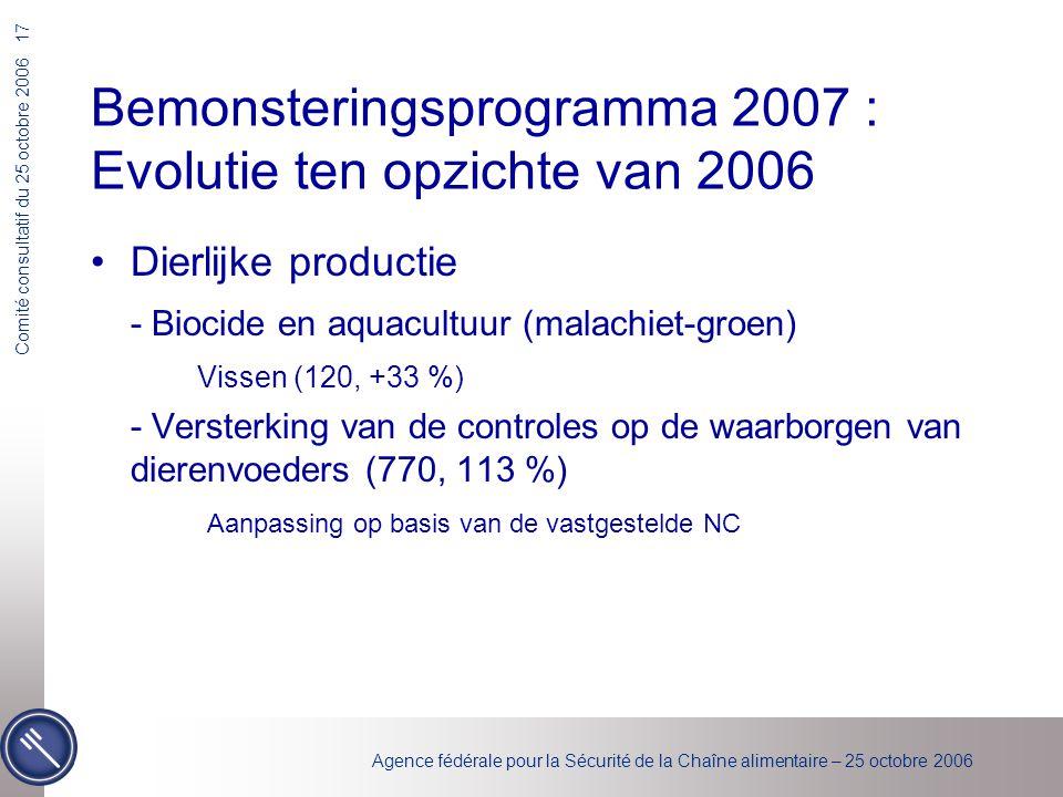 Agence fédérale pour la Sécurité de la Chaîne alimentaire – 25 octobre 2006 Comité consultatif du 25 octobre 2006 17 Bemonsteringsprogramma 2007 : Evolutie ten opzichte van 2006 Dierlijke productie - Biocide en aquacultuur (malachiet-groen) Vissen (120, +33 %) - Versterking van de controles op de waarborgen van dierenvoeders (770, 113 %) Aanpassing op basis van de vastgestelde NC