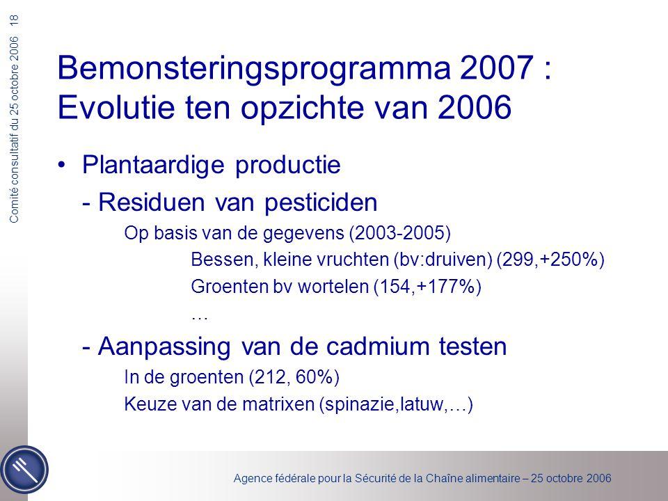 Agence fédérale pour la Sécurité de la Chaîne alimentaire – 25 octobre 2006 Comité consultatif du 25 octobre 2006 18 Bemonsteringsprogramma 2007 : Evolutie ten opzichte van 2006 Plantaardige productie - Residuen van pesticiden Op basis van de gegevens (2003-2005) Bessen, kleine vruchten (bv:druiven) (299,+250%) Groenten bv wortelen (154,+177%) … - Aanpassing van de cadmium testen In de groenten (212, 60%) Keuze van de matrixen (spinazie,latuw,…)