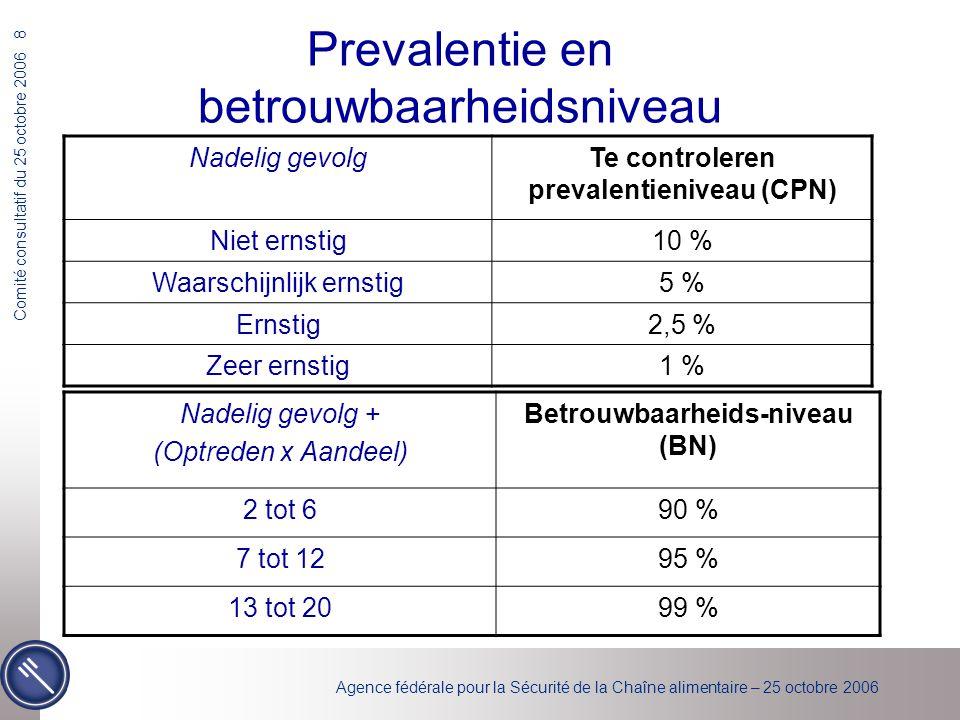Agence fédérale pour la Sécurité de la Chaîne alimentaire – 25 octobre 2006 Comité consultatif du 25 octobre 2006 8 Prevalentie en betrouwbaarheidsniveau Nadelig gevolgTe controleren prevalentieniveau (CPN) Niet ernstig10 % Waarschijnlijk ernstig5 % Ernstig2,5 % Zeer ernstig1 % Nadelig gevolg + (Optreden x Aandeel) Betrouwbaarheids-niveau (BN) 2 tot 690 % 7 tot 1295 % 13 tot 2099 %