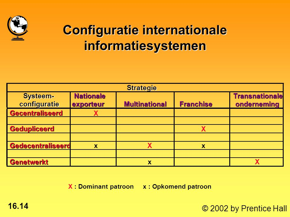 16.14 © 2002 by Prentice Hall Strategie Systeem- Systeem- Nationale NationaleMultinational Transnationale Transnationale configuratie configuratie exporteur exporteur Franchise Franchise onderneming onderneming Gecentraliseerd Gecentraliseerd X Gedupliceerd Gedupliceerd X Gedecentraliseerd GedecentraliseerdxXx Genetwerkt GenetwerktxX X : Dominant patroon x : Opkomend patroon Configuratie internationale informatiesystemen