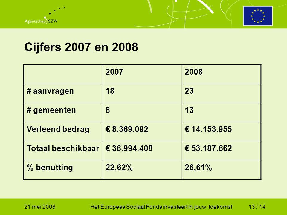 21 mei 2008Het Europees Sociaal Fonds investeert in jouw toekomst13 / 14 Cijfers 2007 en 2008 20072008 # aanvragen1823 # gemeenten813 Verleend bedrag€ 8.369.092€ 14.153.955 Totaal beschikbaar€ 36.994.408€ 53.187.662 % benutting22,62%26,61%