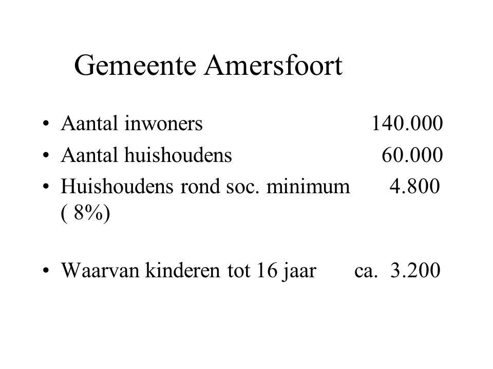 Gemeente Amersfoort Aantal inwoners 140.000 Aantal huishoudens 60.000 Huishoudens rond soc. minimum 4.800 ( 8%) Waarvan kinderen tot 16 jaar ca. 3.200