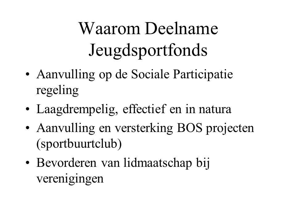 Waarom Deelname Jeugdsportfonds Aanvulling op de Sociale Participatie regeling Laagdrempelig, effectief en in natura Aanvulling en versterking BOS pro