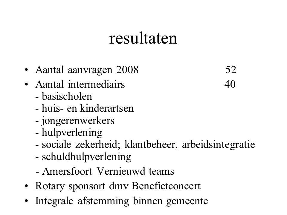 resultaten Aantal aanvragen 2008 52 Aantal intermediairs 40 - basischolen - huis- en kinderartsen - jongerenwerkers - hulpverlening - sociale zekerhei
