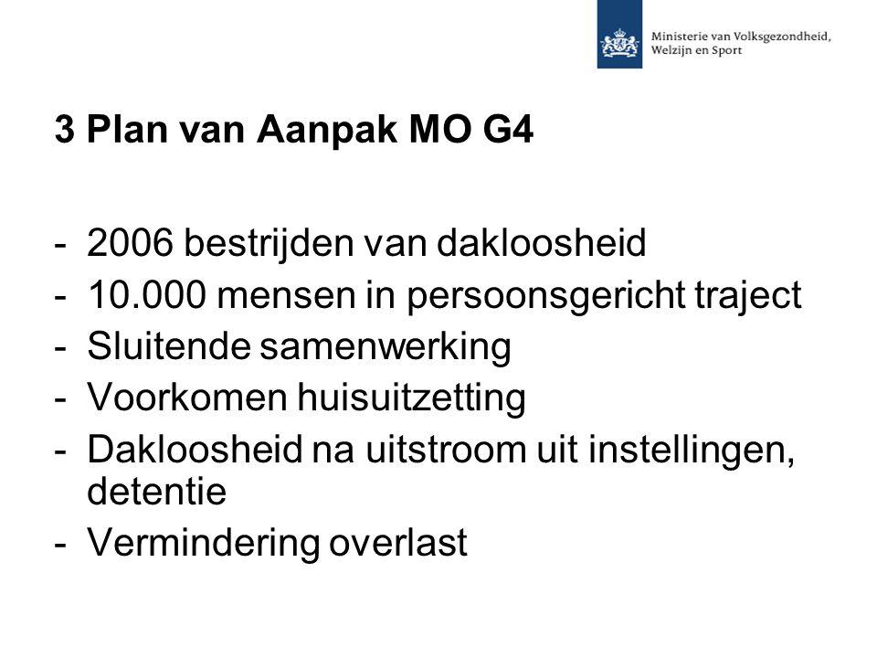3 Plan van Aanpak MO G4 -2006 bestrijden van dakloosheid -10.000 mensen in persoonsgericht traject -Sluitende samenwerking -Voorkomen huisuitzetting -Dakloosheid na uitstroom uit instellingen, detentie -Vermindering overlast