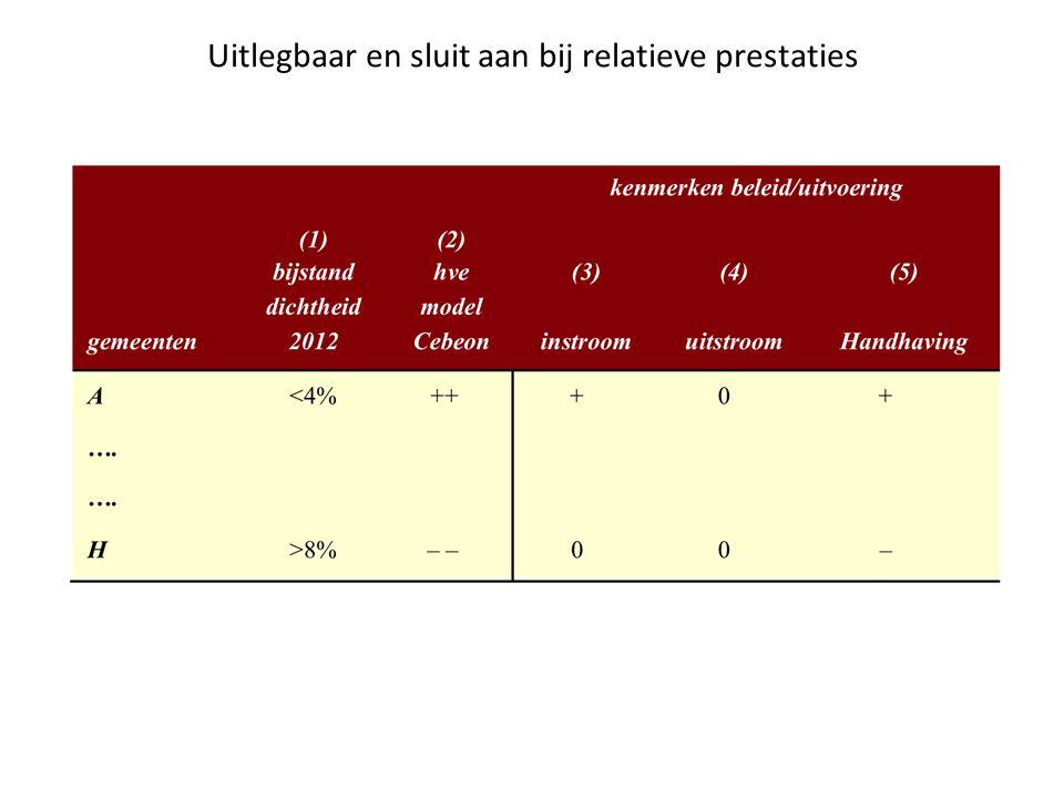 Minder vangnetten en dempers Huidige verdeelmodel 2012: 1.Momenteel 97 aanvullende aanvragen (IAU of MAU 2012) Verdeelmodel Cebeon 2012 (neg.